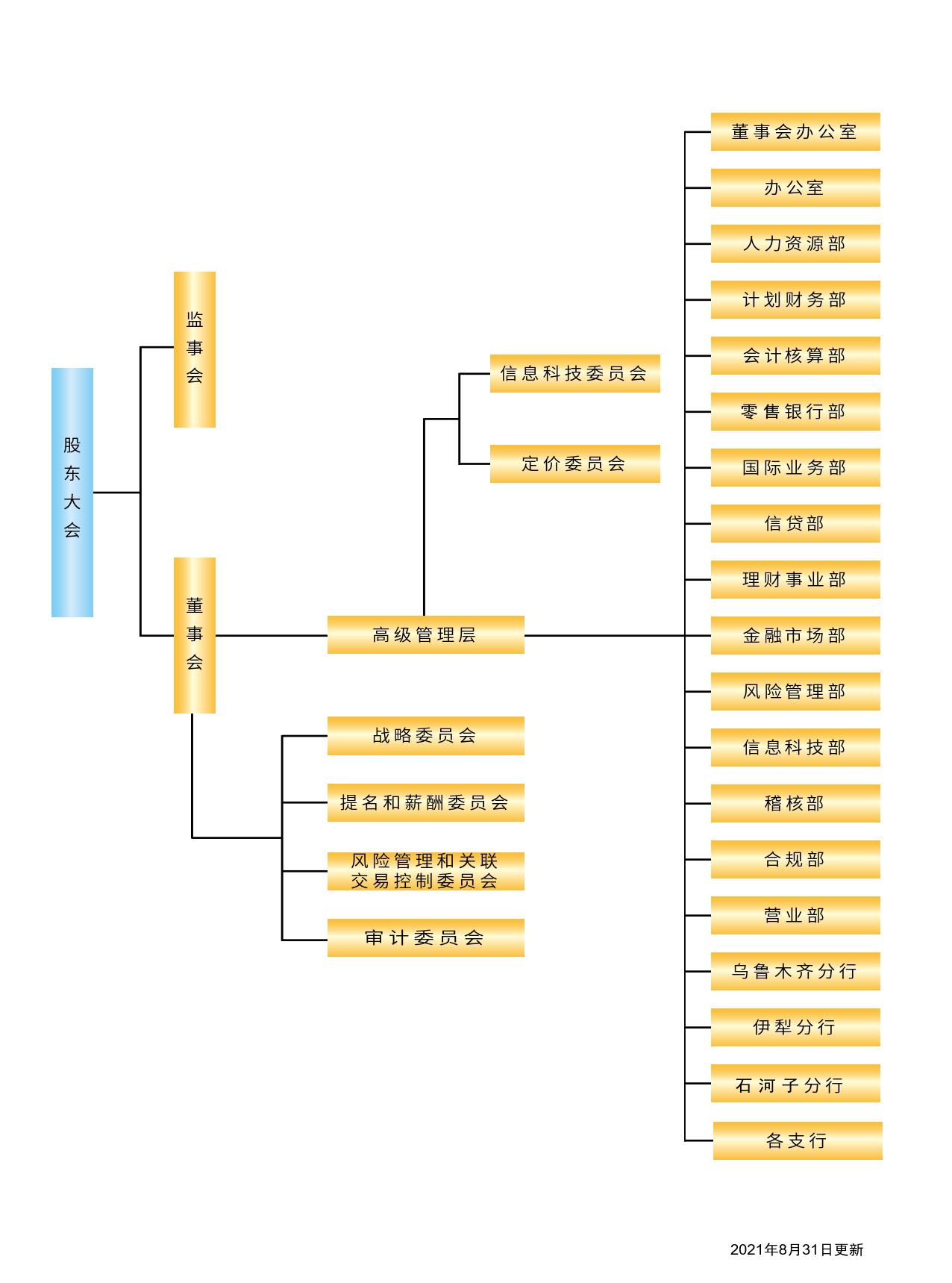 组织架构图2021(2).png